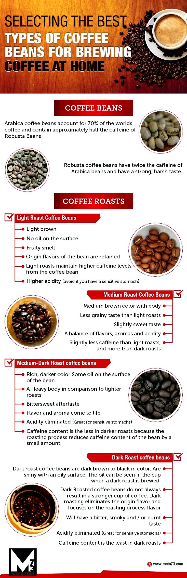 4 essentials to increasing the taste of the roasted coffee - coffee roasters stages can lead to different