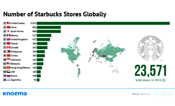 General market trends situation study - starbucks' admittance to china benefit in consumer perceptions