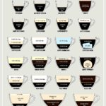 Help guide to coffee