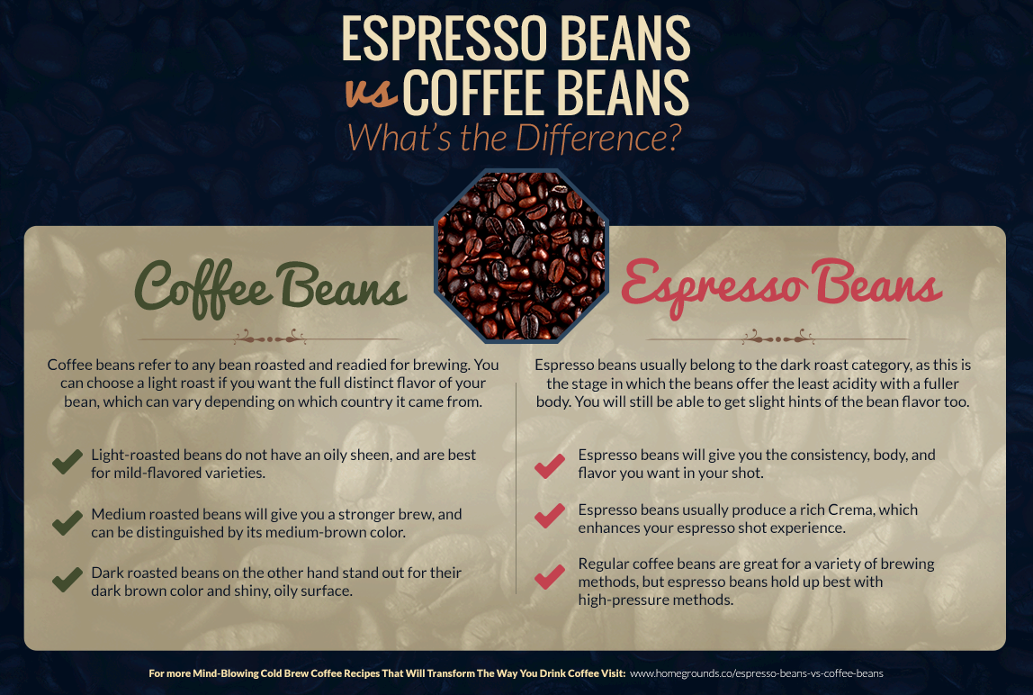 How are espresso beans roasted? what is the different roasts? shiny oily appearance and boast