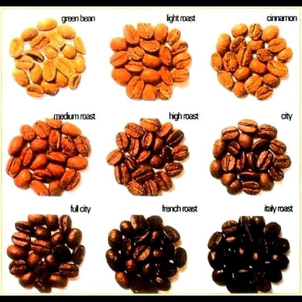 How's air roasted coffee different? - air roasted coffee Air Roasted Coffee