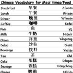 Mandarin chinese coffee vocabulary list – learning language