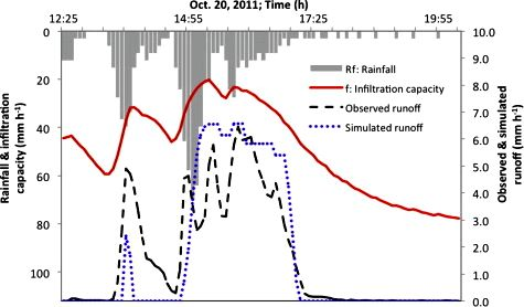 Soil erosion under different control over coffee plantations within the venezuelan andes - sciencedirect first year following implantation