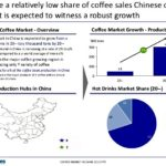 The size of the coffee market in china? – quora