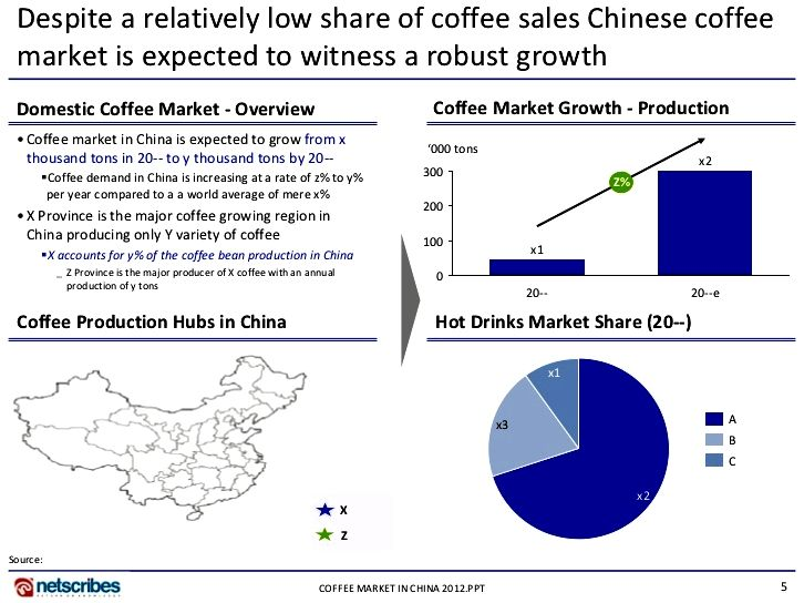 The size of the coffee market in china? - quora great investment of 480